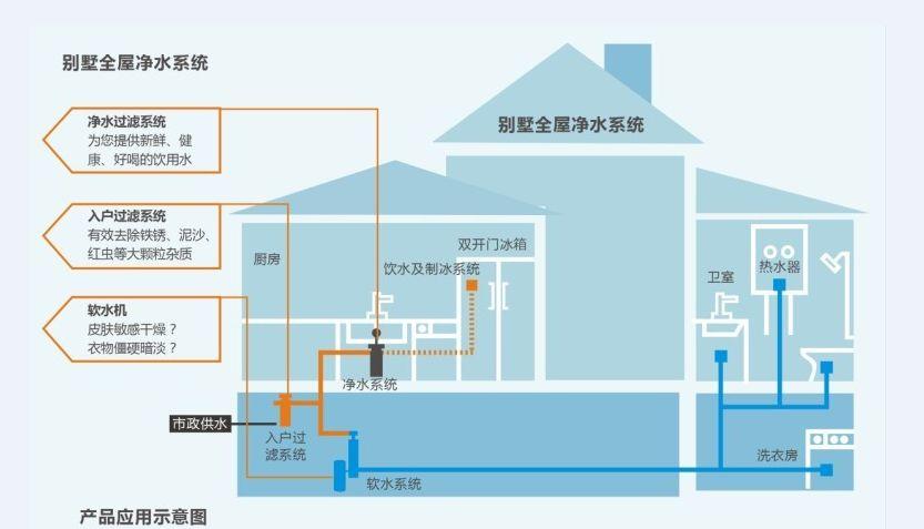 别墅整体净水方案